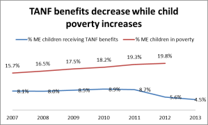 tanf_poverty
