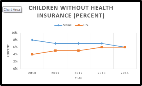 Children without Health Ins - 2.0