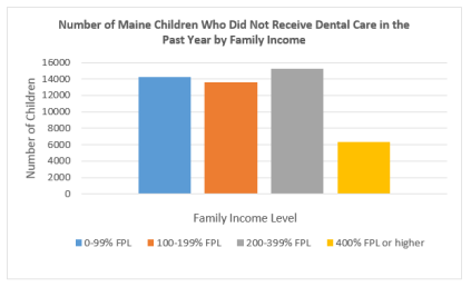Data Source: 2011/12 National Survey of Children's Health. Indicator 4.2.