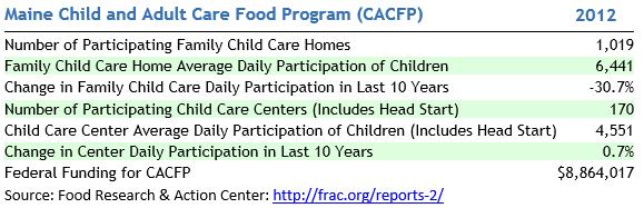 CACFP 2012 Data - FRAC
