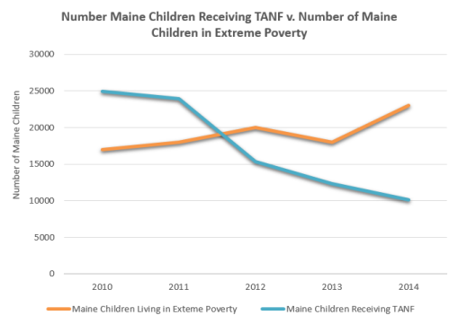 MeChildrenPoverty&TANFCompare
