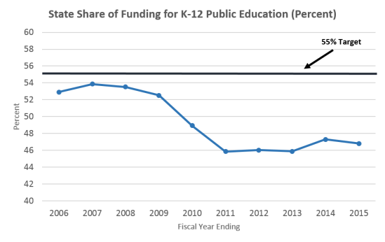 State Share of K-12 Funding 2015