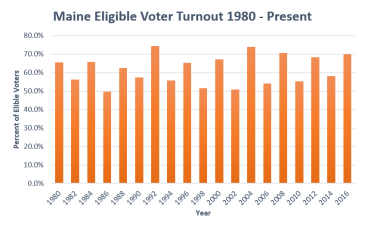 Graph shows Maine eligible voter participation from 1980 to 2016 elections. Data from U.S. Election Project. http://www.electproject.org/